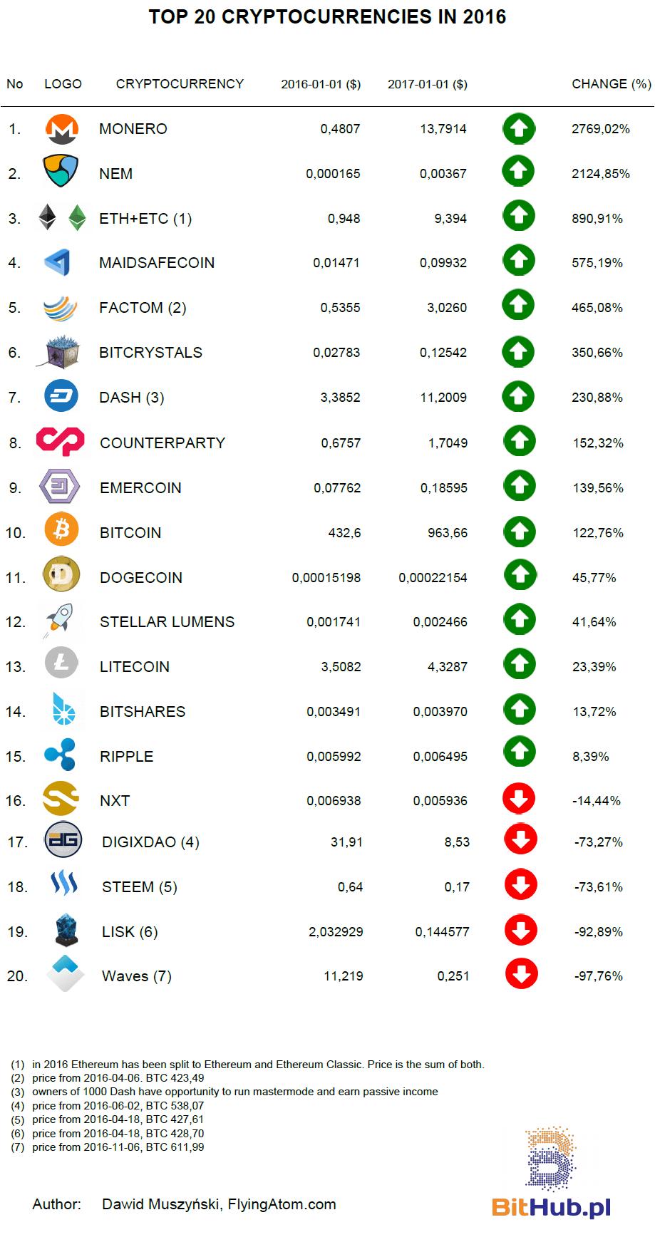 List of dag cryptocurrencies