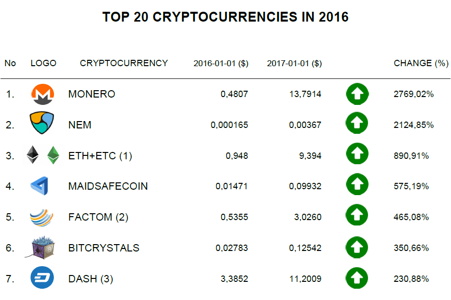 Top 100 cryptocurrency by price