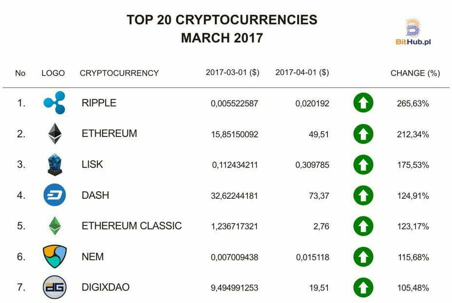 Top Cryptocurrencies in March 2017