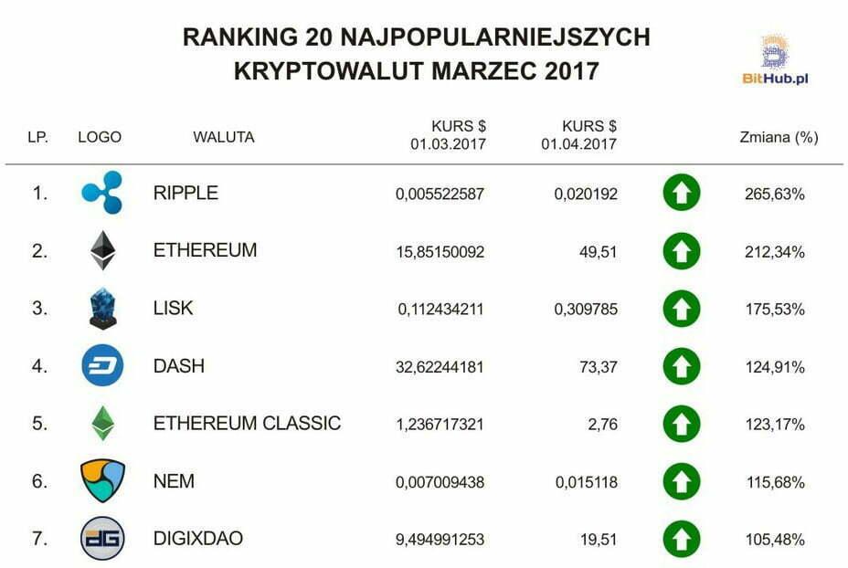 Top 20 kryptowalut marzec 2017