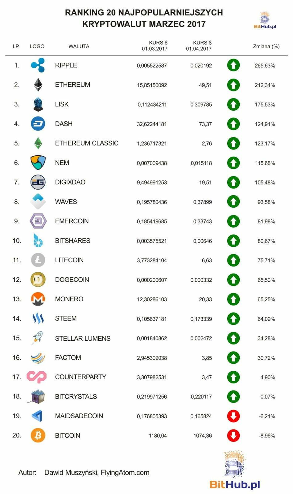 Ranking kryptowalut marzec 2017