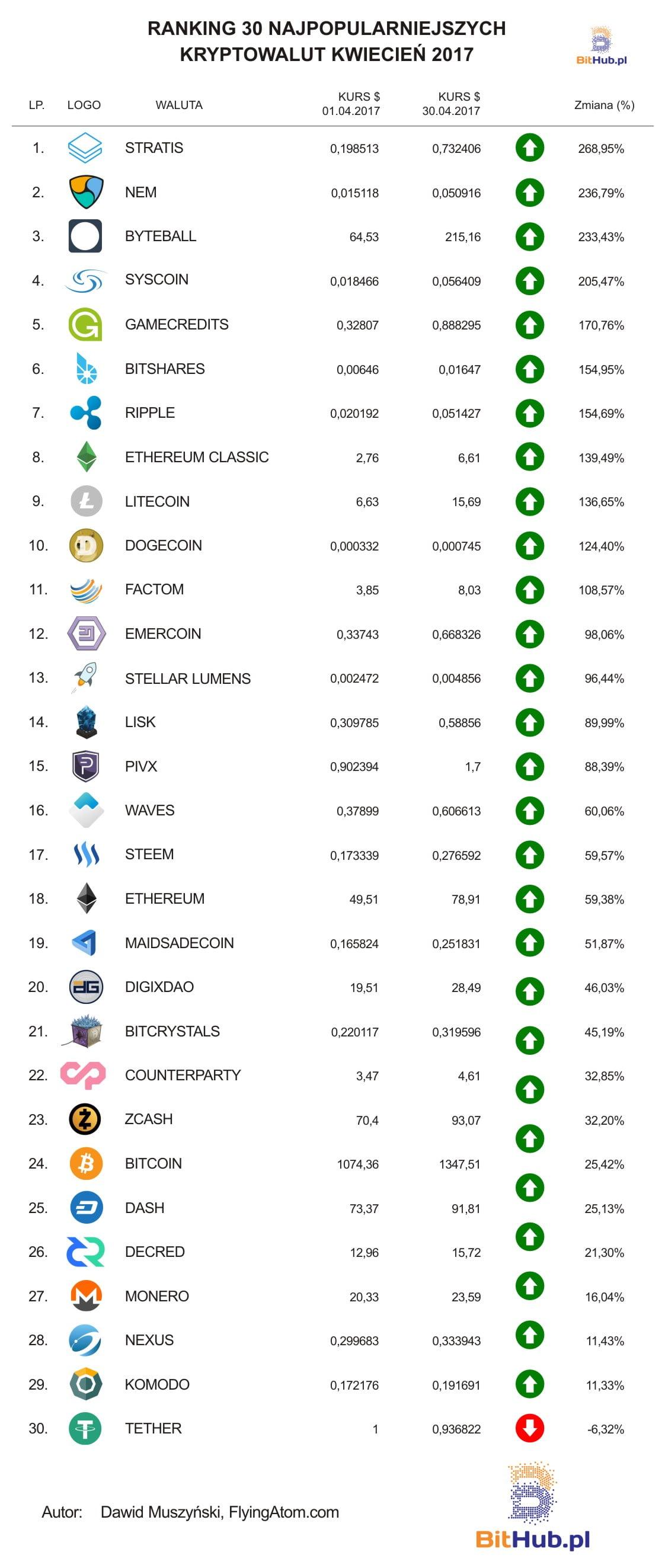 ranking kryptowalut 2017 kwiecień