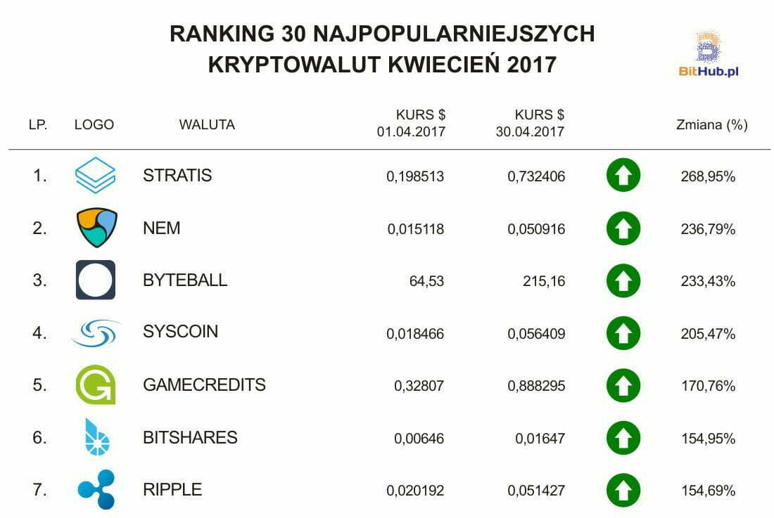 ranking kryptowalut kwiecień 2017