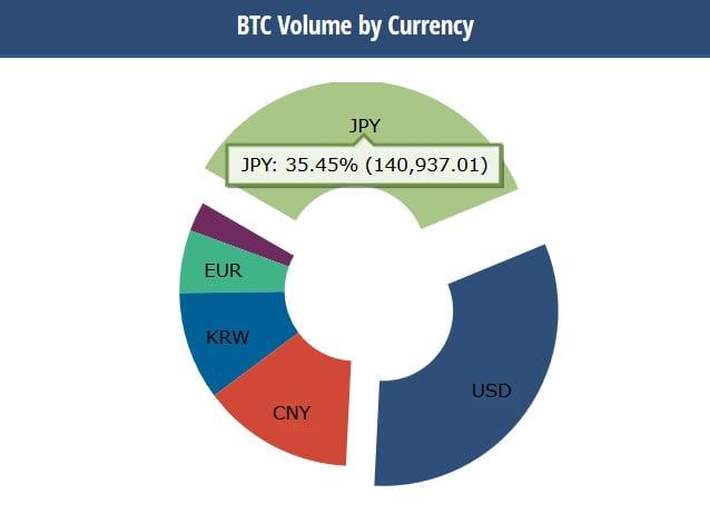 bitcoin wolumen