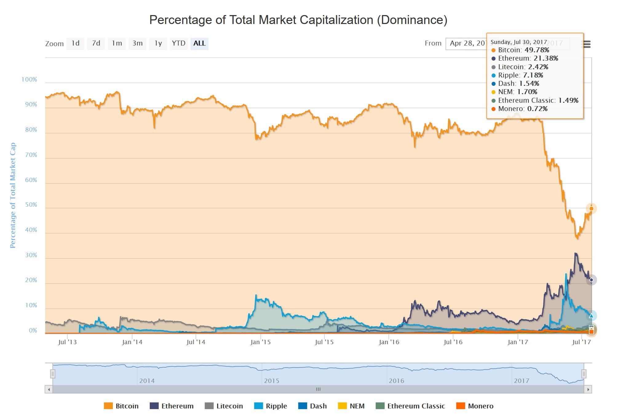 bitcoin dominacja