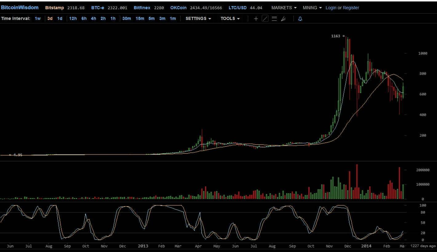 kenigsberg bitcoin