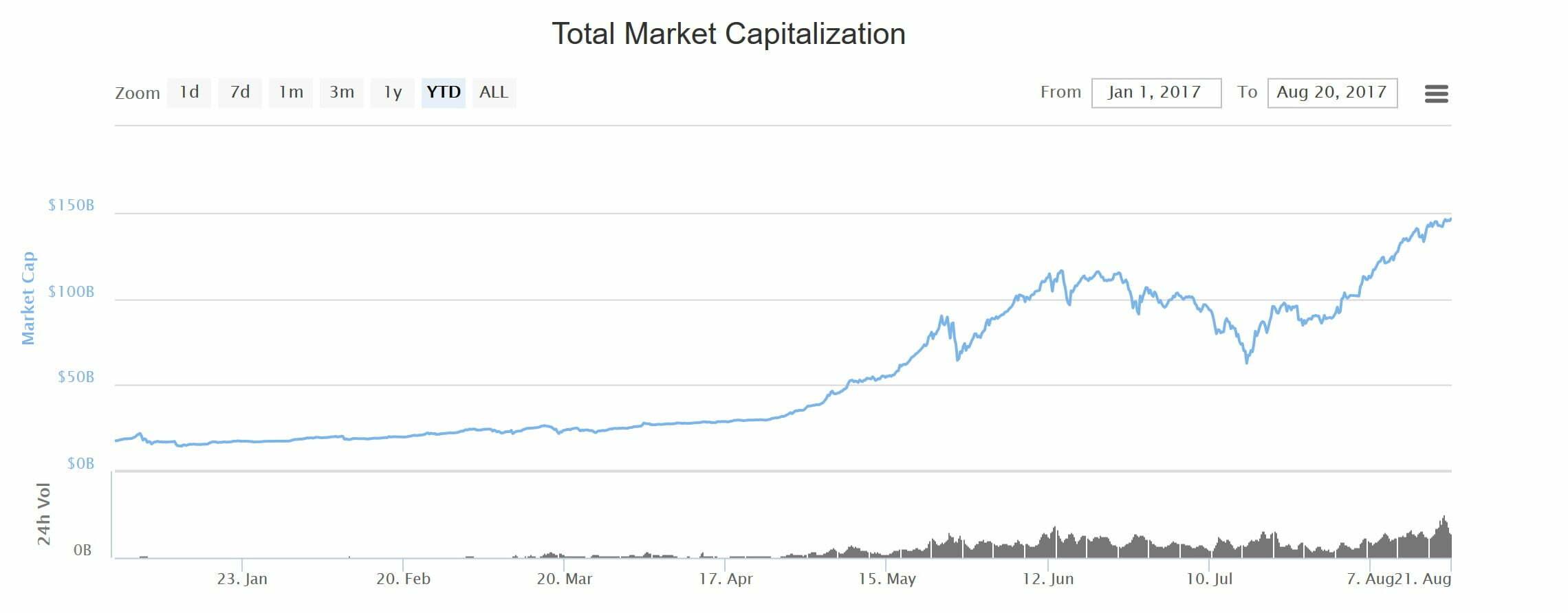 cena bitcoin kapitalizacja