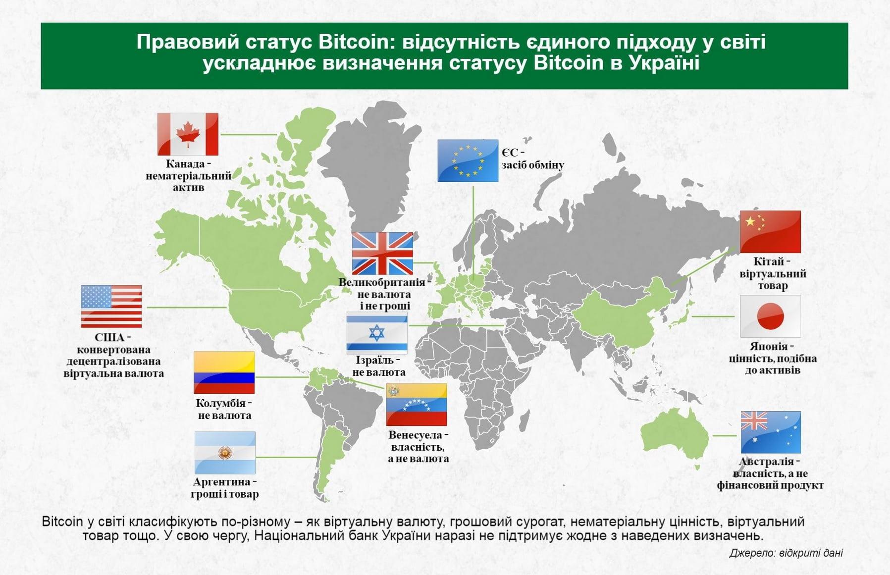 Bitcoin ukraina