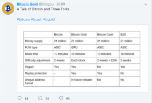 Bitcoin Gold Twitter tabela