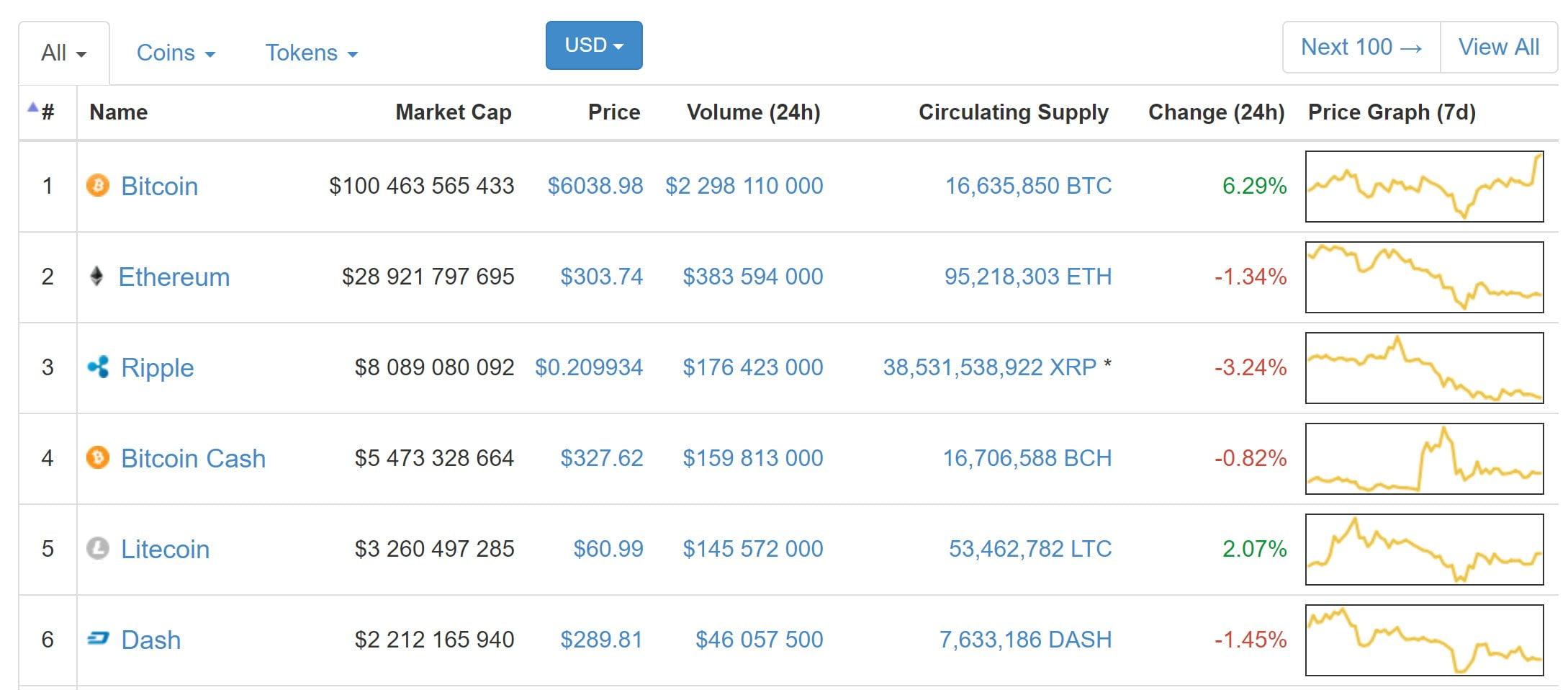 kapitalizacja bitcoina 1