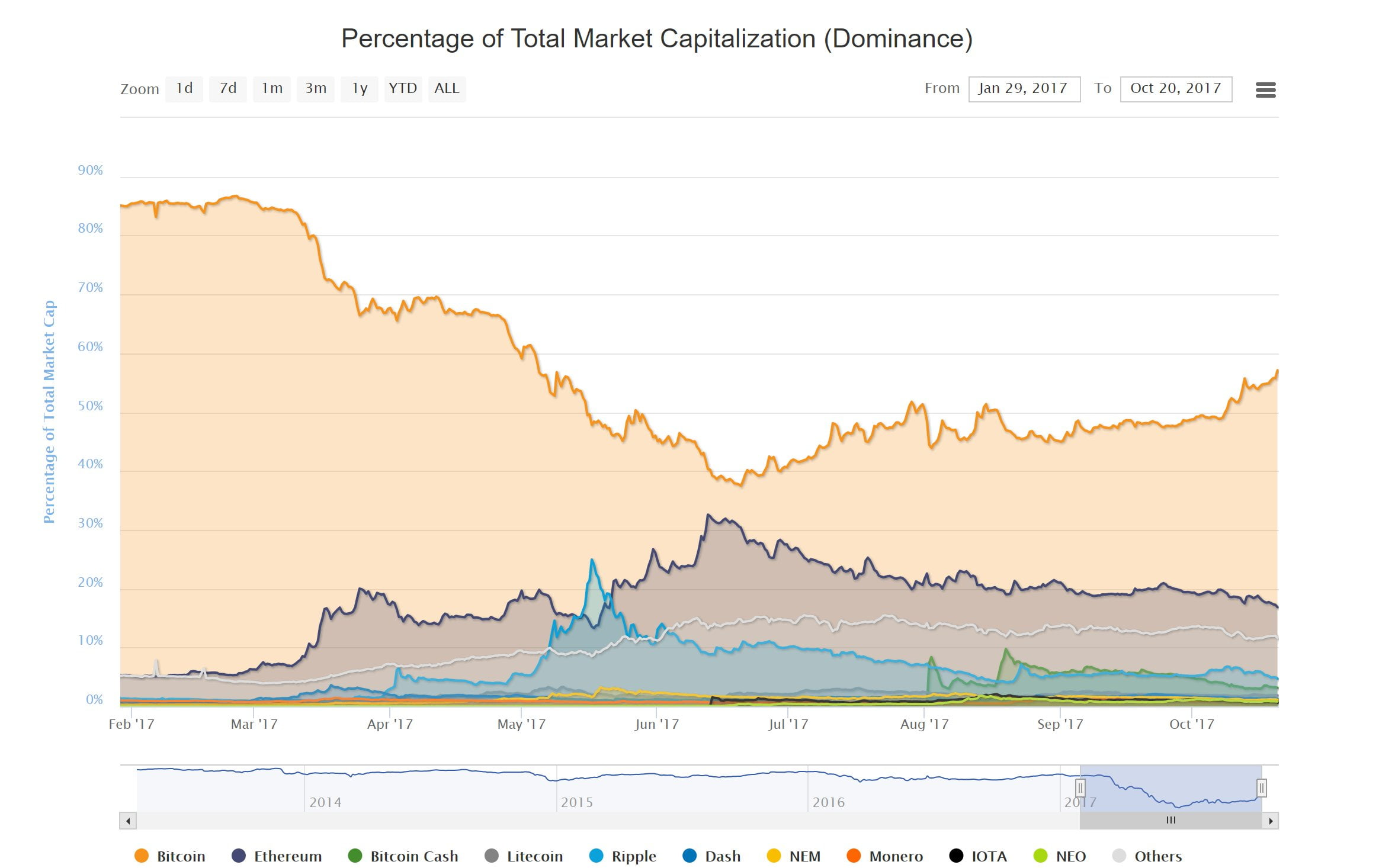 kapitalizacja bitcoina