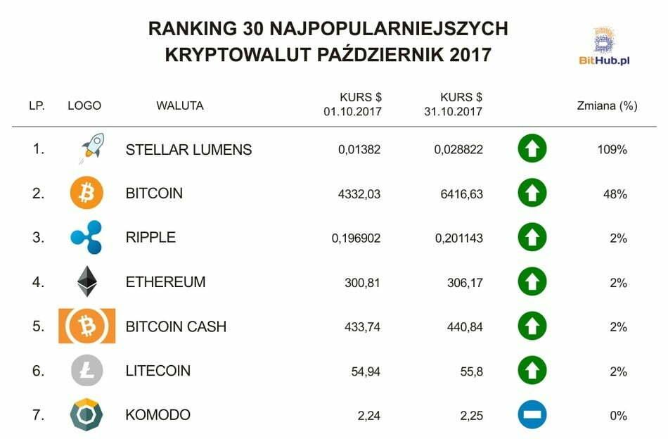 Ranking PL (1-7) (1)