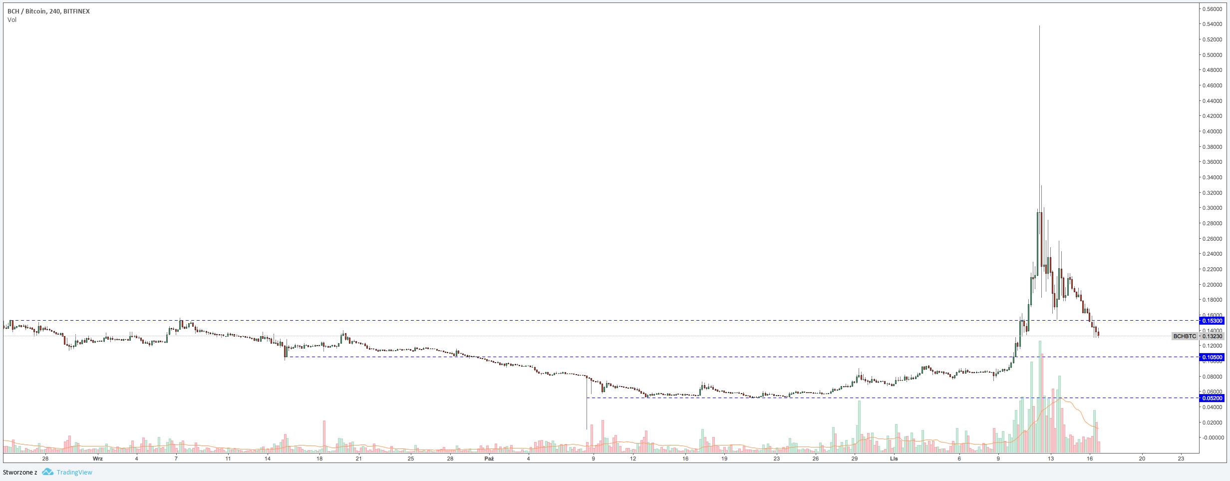 Wykres Bitcoin Cash