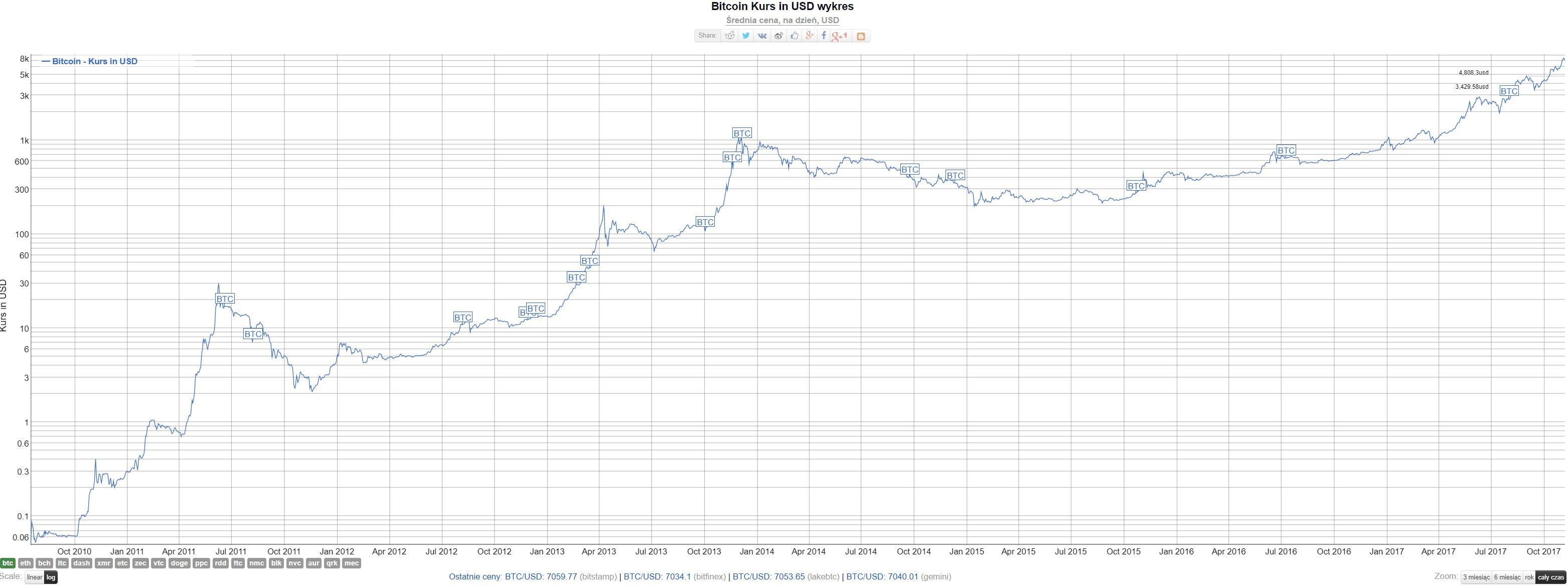 kup bitcoin (2)