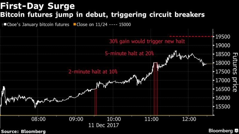cum să tranzacționați contractele futures în bitcoin