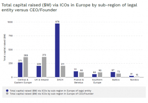 Ilość zebranego kapitału per region Europa