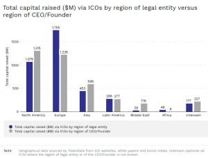 Ilość zebranego kapitału ze wzg. na region