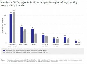 Liczba ICO ze wzgledu na kraj