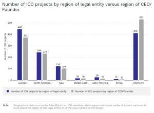 Liczba ICO ze wzgledu na region