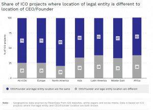 Lokalizacja ICO a CEO