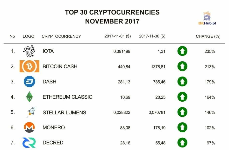 Ranking Listopad EN (1-7)