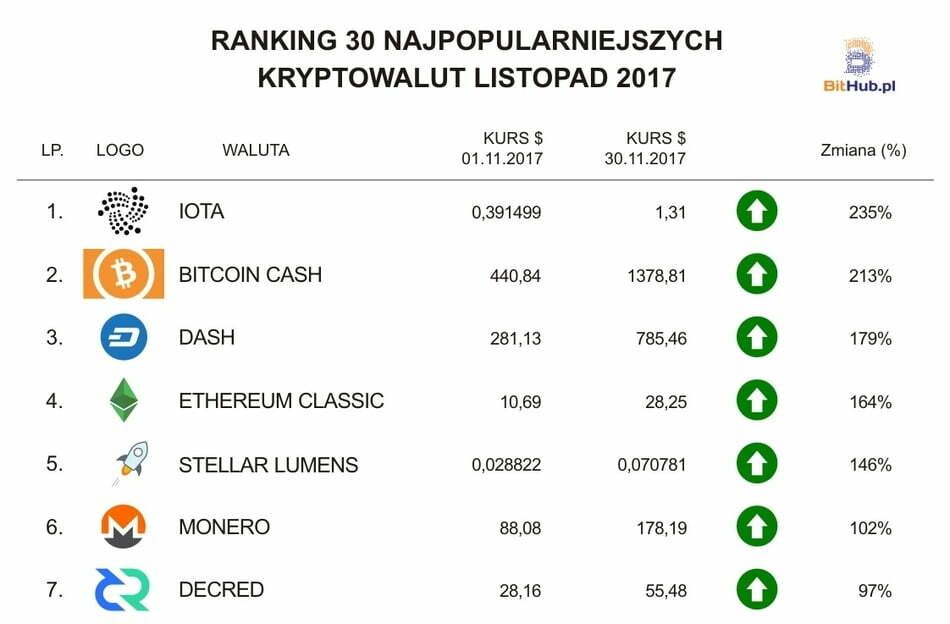 Ranking Listopad PL (1-7)