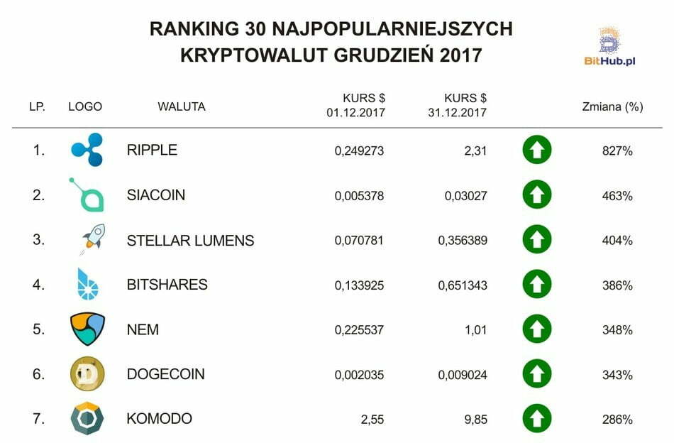 Ranking Grudzień PL (1-7)
