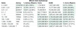 Bitcoin Cash dystybucja