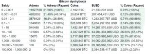 Bitcoin dystrybucja