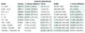 Litecoin dystrybucja