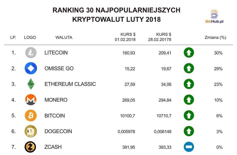 Ranking Luty PL (1-7)