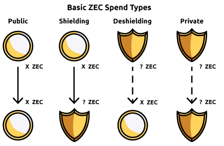 Typy transakcji Zcash