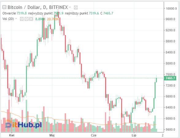 ce este bitcoin eter volum bitcoin tranzacționate