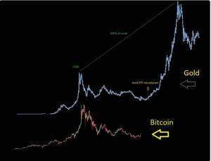Bitcoin złoto ETF