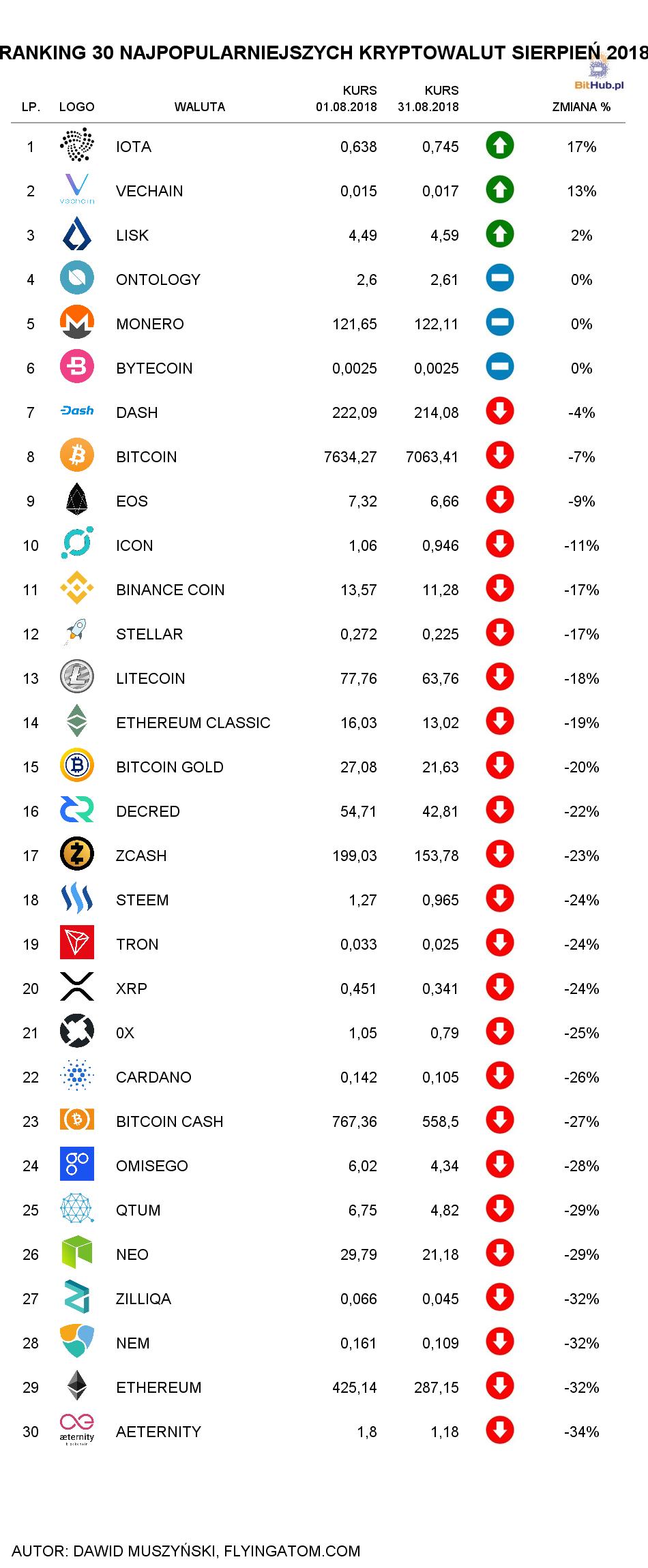 Ranking kryptowalut Sierpień 2018