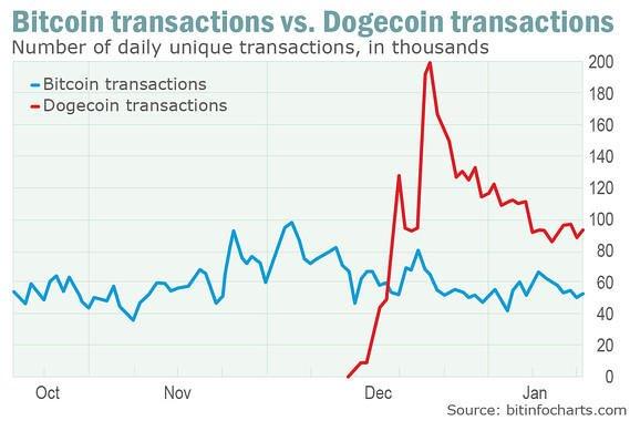 dogecoin a bitcoin számológéphez