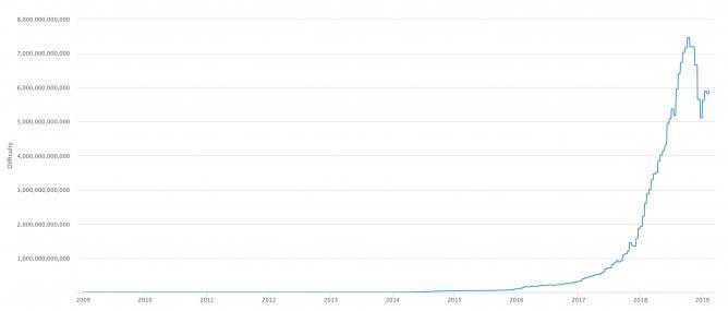 Trudność wydobycia Bitcoin