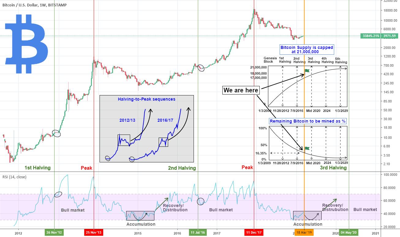 Bitcoin jako store of value   Czy Bitcoin przechowuje wartość jak złoto?