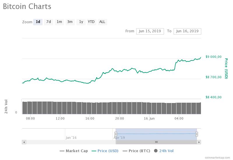 bitcoin 9000 (2)