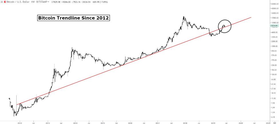 linia trendu bitcoina