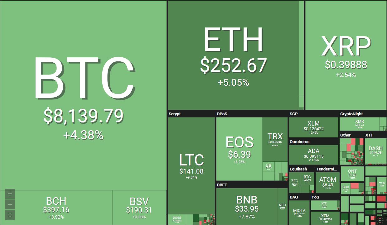 bitcoin powyżej 8000$
