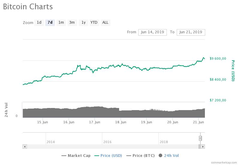 kurs bitcoina 9700
