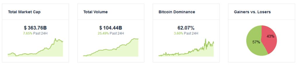 dominacja bitcoina