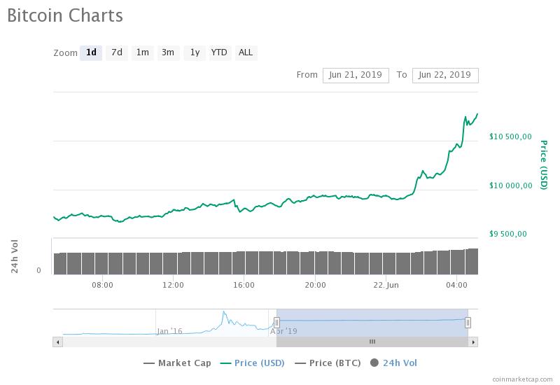 kurs bitcoina 10 000