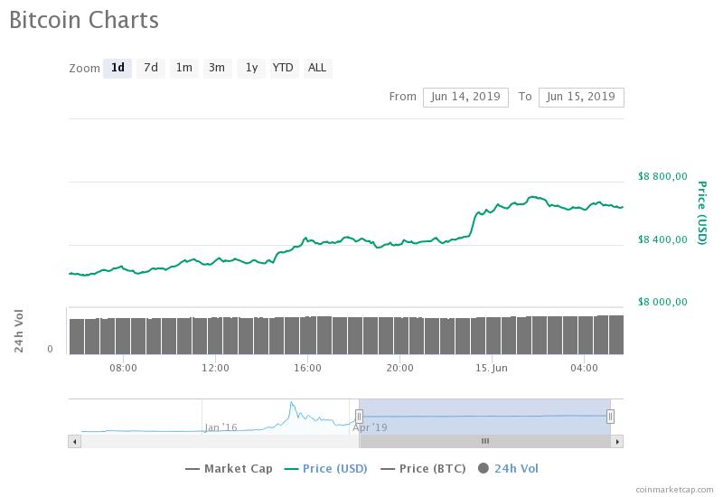 kurs bitcoina 15.06
