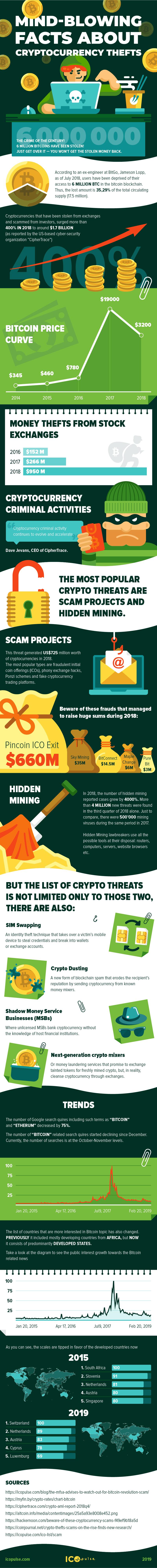kradzieży bitcoina