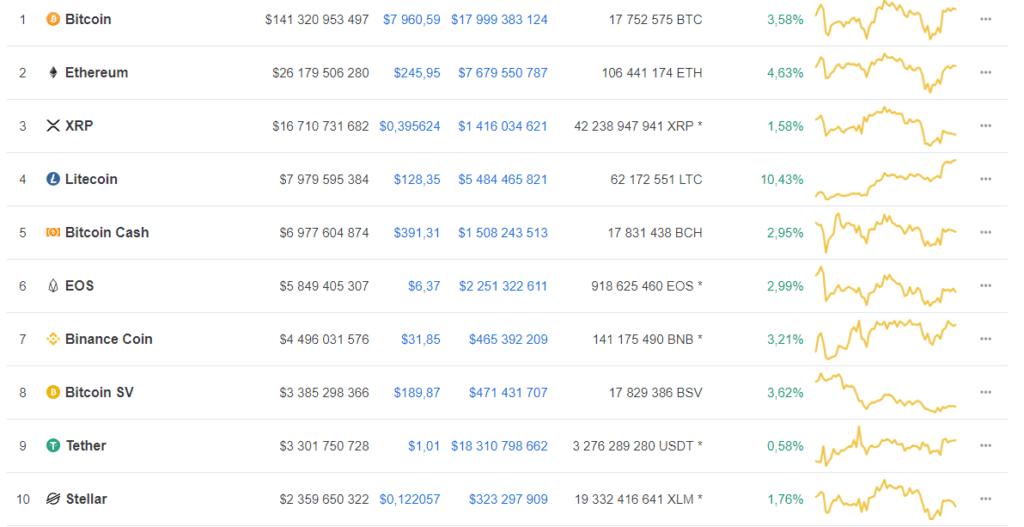 bitcoin 8000$