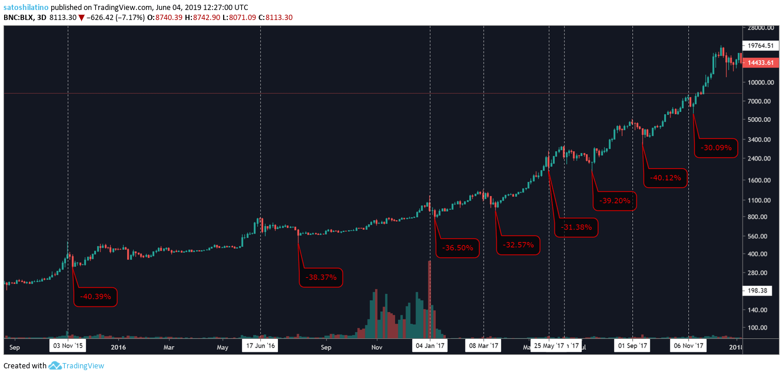 bitcoin korekta