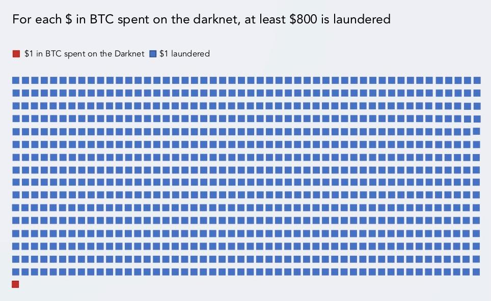 bitcoin btc dolar amerykański usd pranie brudnych pieniędzy statystyki