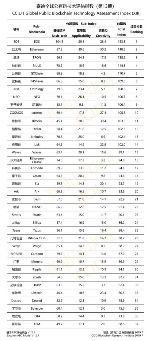 chiny ranking kryptowalut